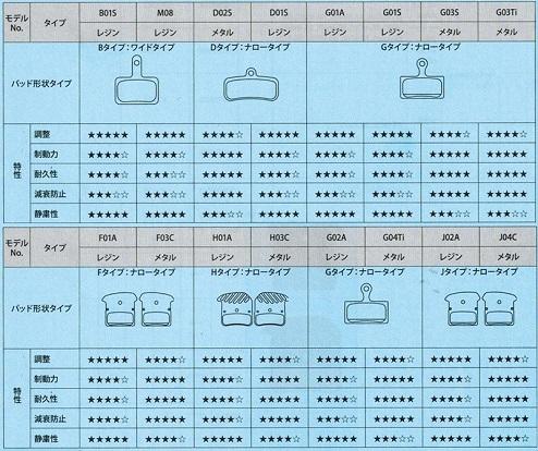 シマノ ディスクブレーキパッドの特性