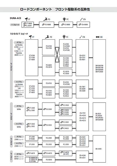 シマノコンポーネント フロント駆動系の互換性