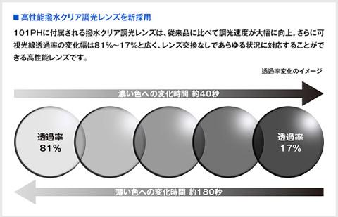 101 PH サングラス マットブラック(撥水クリア調光レンズ)