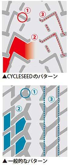 CYCLESEED EX 耐摩耗(サイクルシード)ワイヤービード サイズ:24x1-3/8